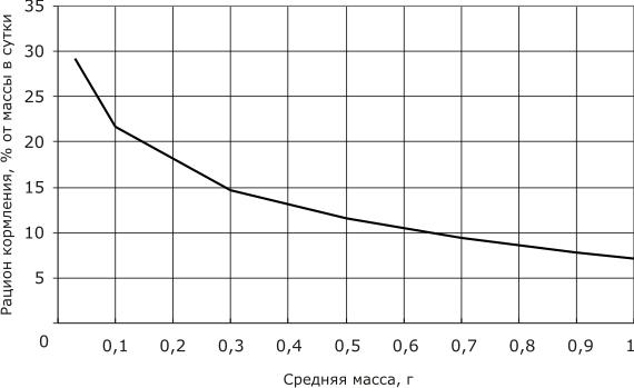 Рацион кормления личинок и молоди осетровых рыб до 1 г (Кольман, 2006)