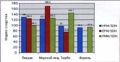 График 6