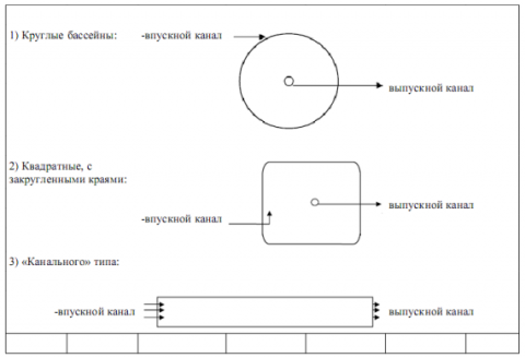 Схема 3. Базовые конструкции рыбоводных бассейнов.